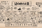 Was steht im Brief an die Hebräer?